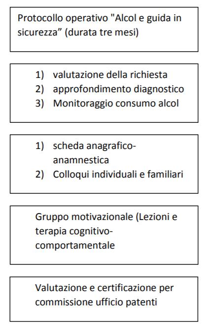 Iter amministrativo articoli 186 e 187 CdS nella regione Sardegna - Schema del percorso