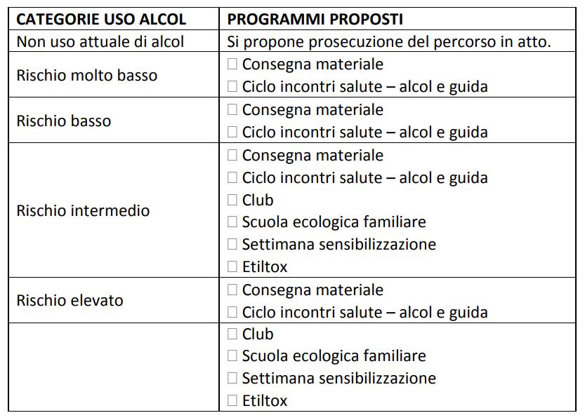 Iter amministrativo articoli 186 e 187 CdS nella provincia autonoma di Trento - Programma Servizio Alcologia