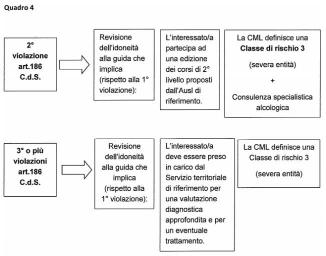 Iter amministrativo articoli 186 e 187 CdS nella regione Emilia Romagna - Quadro 4
